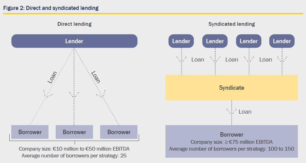 Syndicated and direct lending strategies - Figure 2
