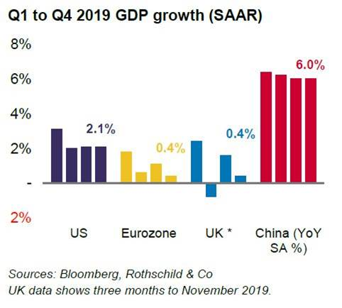Q1 to Q4 GDP Growth - January 2020